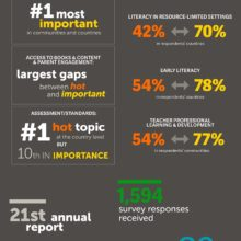 What's hot in literacy at a glance #infographic