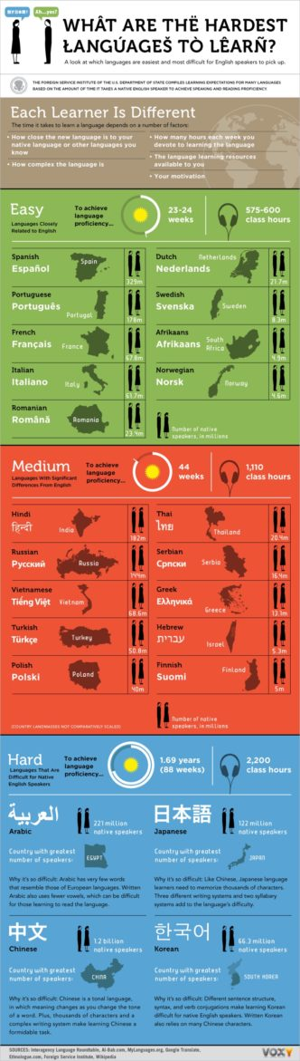 Which languages are easiest and hardest to learn #infographic