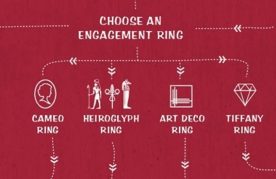 Literary couples flowchart - choose an engagement ring