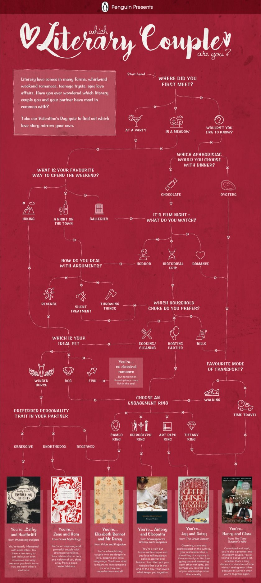 Which literary couple are you? #infographic