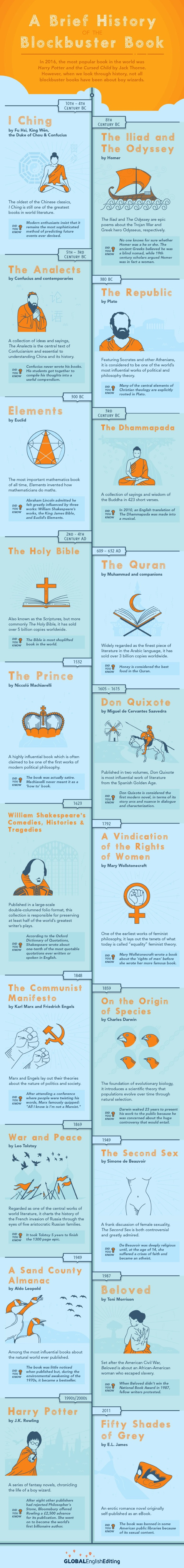 A history of the blockbuster book #infographic