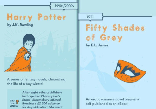 A short history of the blockbuster book