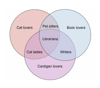 Pet lovers librarians - venn diagram