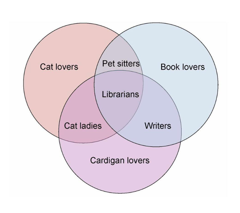 Pet lovers librarians - venn diagram