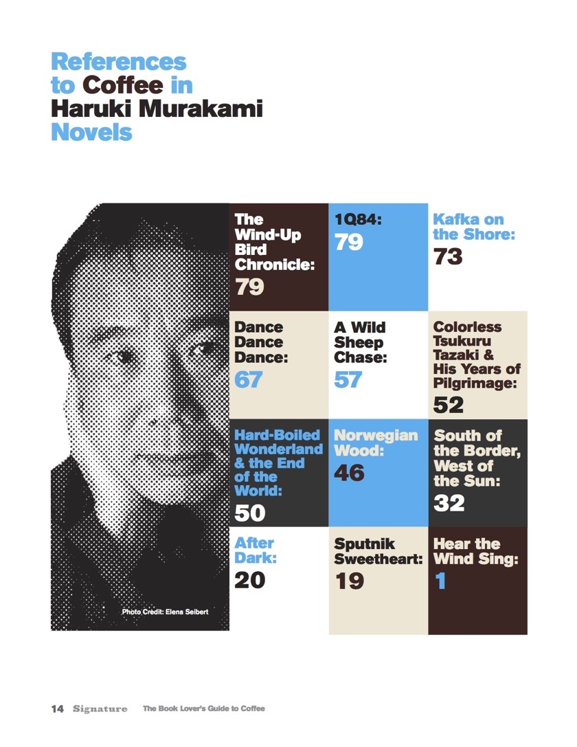 References to coffee in Haruki Murakami novels