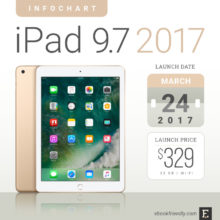 The 2017 Apple iPad 9.7-inch