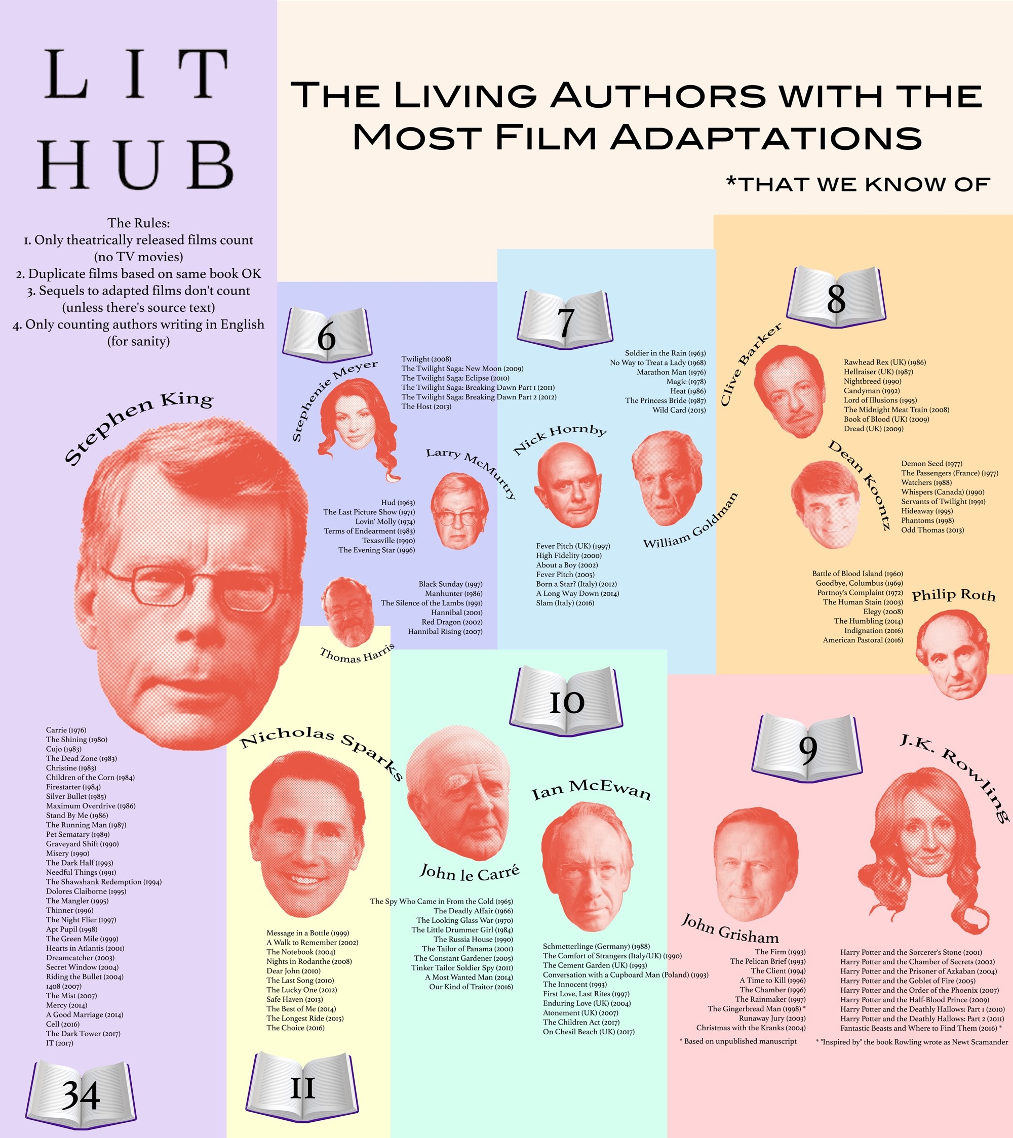 Living authors with the most movie adaptations #infographic