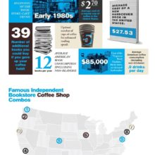 The reader's guide to coffee #infographic