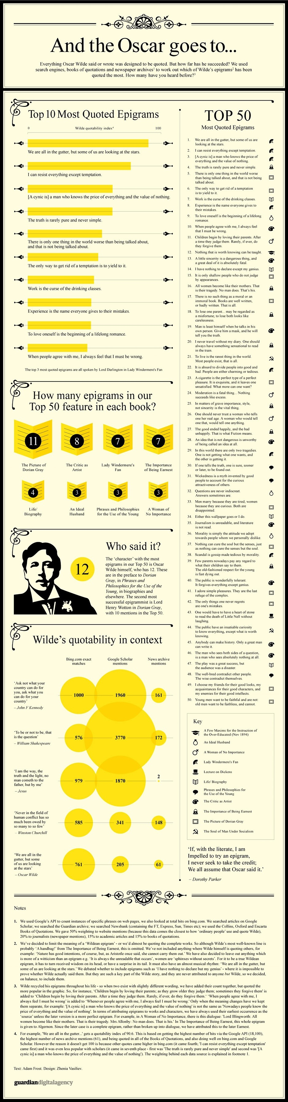 50 most quoted Oscar Wilde epigrams #infographic