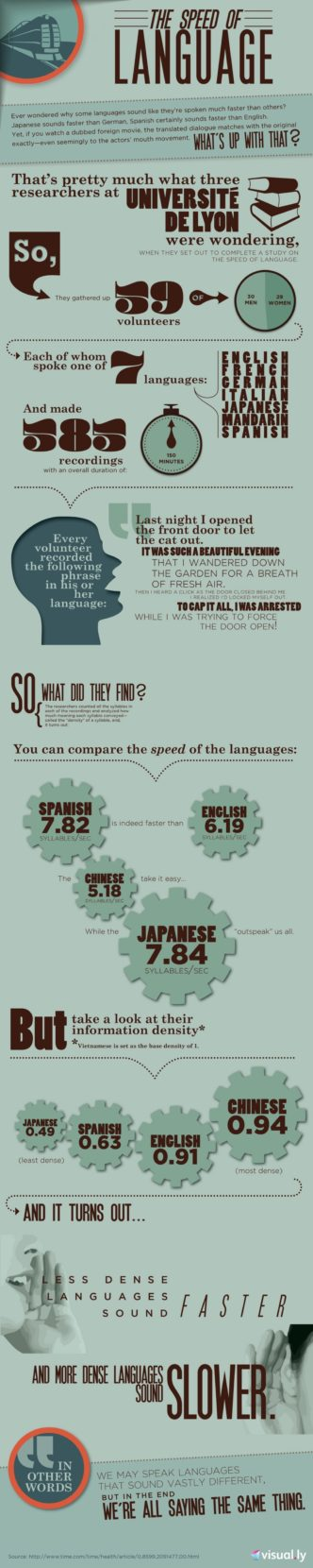 The speed of language #infographic