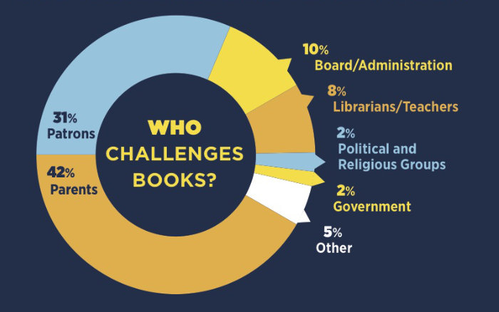 Who challenged books in 2016 in US