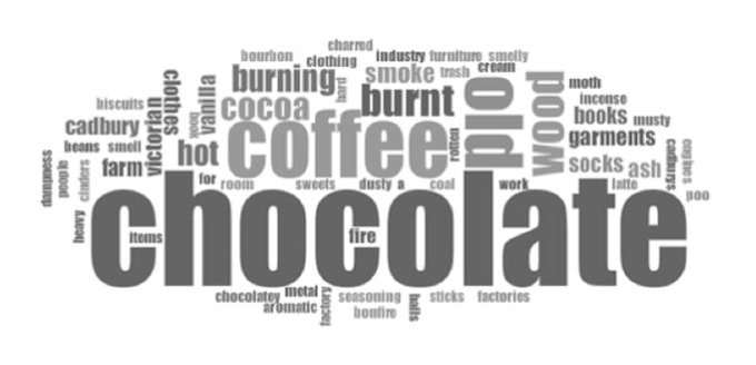 Word cloud of old book smell descriptors
