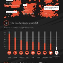 10 signs you are reading a gothic novel #infographic