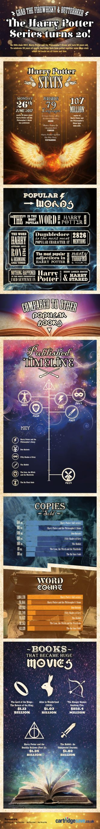 20 magical years of the #HarryPotter series #infographic