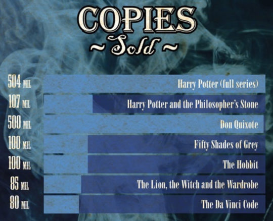 Copies sold - Harry Potter vs. other books