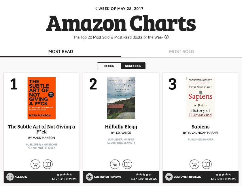 Amazon Charts feature Top 20 Sold and Top 20 Read books in all reading formats