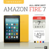 Amazon Fire 7 (2017) – tech specs, comparisons, reviews, and more