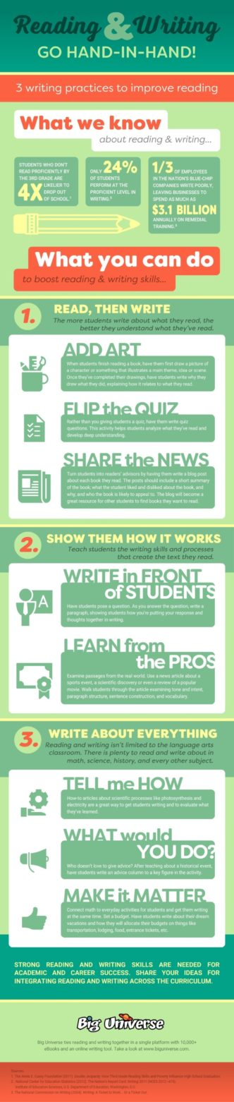 Reading and writing go hand in hand #infographic