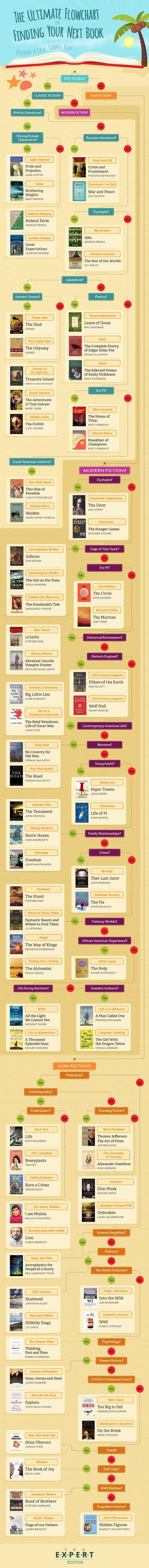 The ultimate flowchart to find the best summer read #infographic