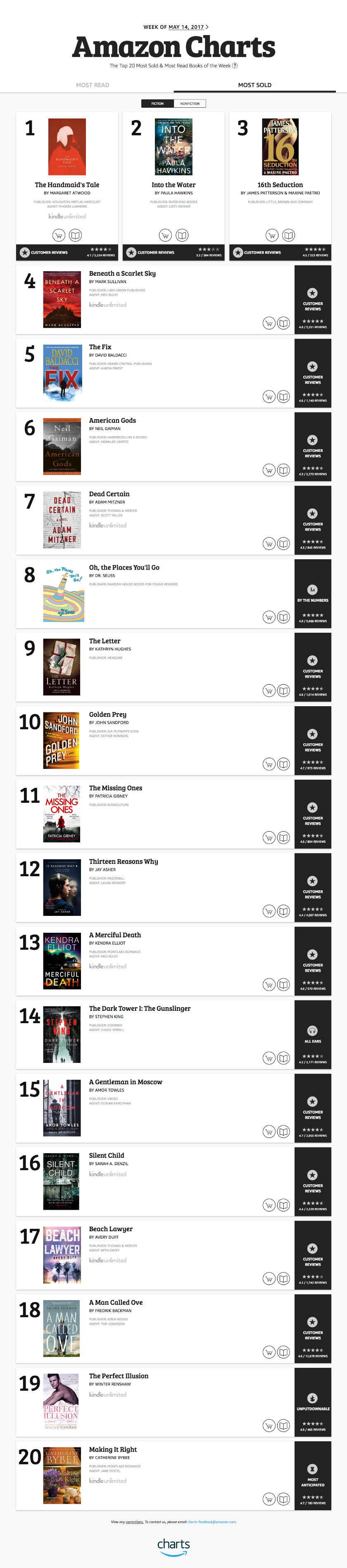 The inaugural Top 20 Most Sold books in fiction - Amazon Charts