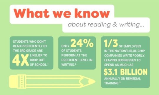 What we know about reading and writing