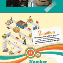 Amazon Prime Day by the numbers #infographic