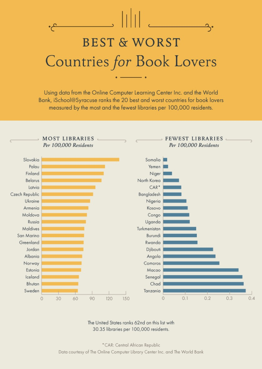 Countries with the most and fewest libraries per 100,000 residents #infographic
