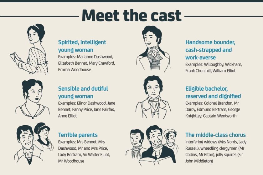 Jane Austen facts and figures 1 - Meet the cast