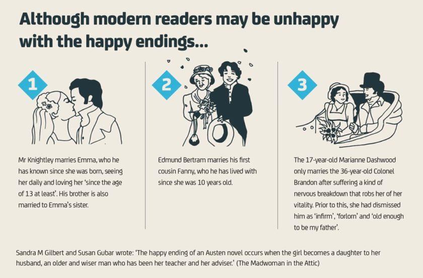 Jane Austen facts and figures 11 - Happy endings in Austen's novels