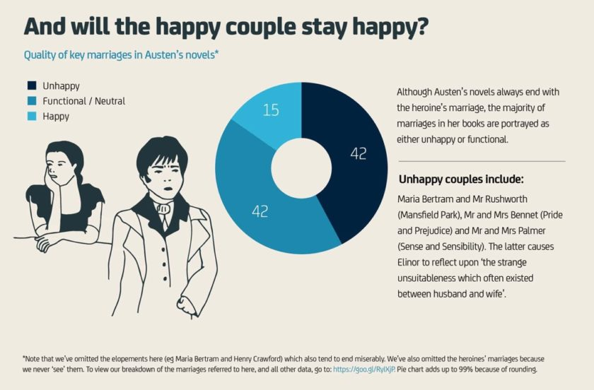 Jane Austen facts and figures 12 - Quality of key marriages in Austen's novels