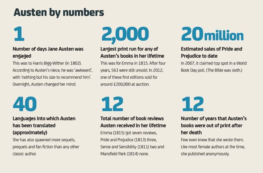 Jane Austen facts and figures 13 - Austen by the numbers