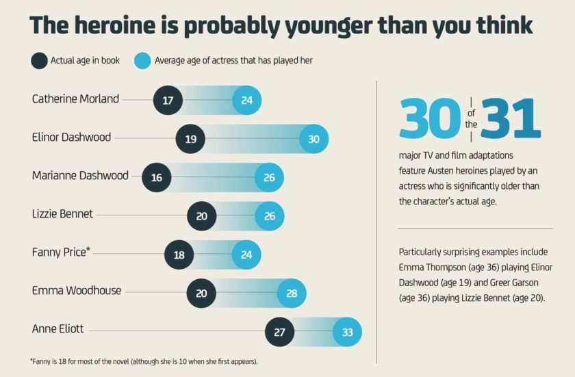 Jane Austen facts and figures 2 - The average age of the heroine on Austen's novels