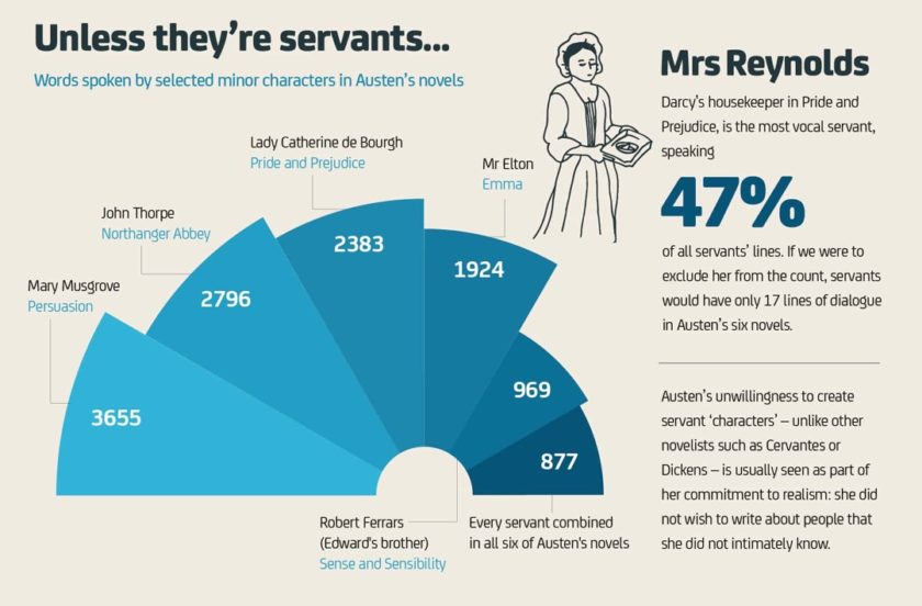 Jane Austen facts and figures 8 - Words spoken by selected minor characters in Austen's novels