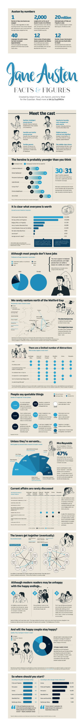 Jane Austen facts and figures #infographic
