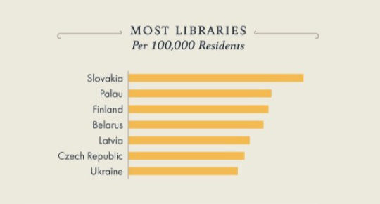Top 10 countries with the most libraries per 100,000 residents