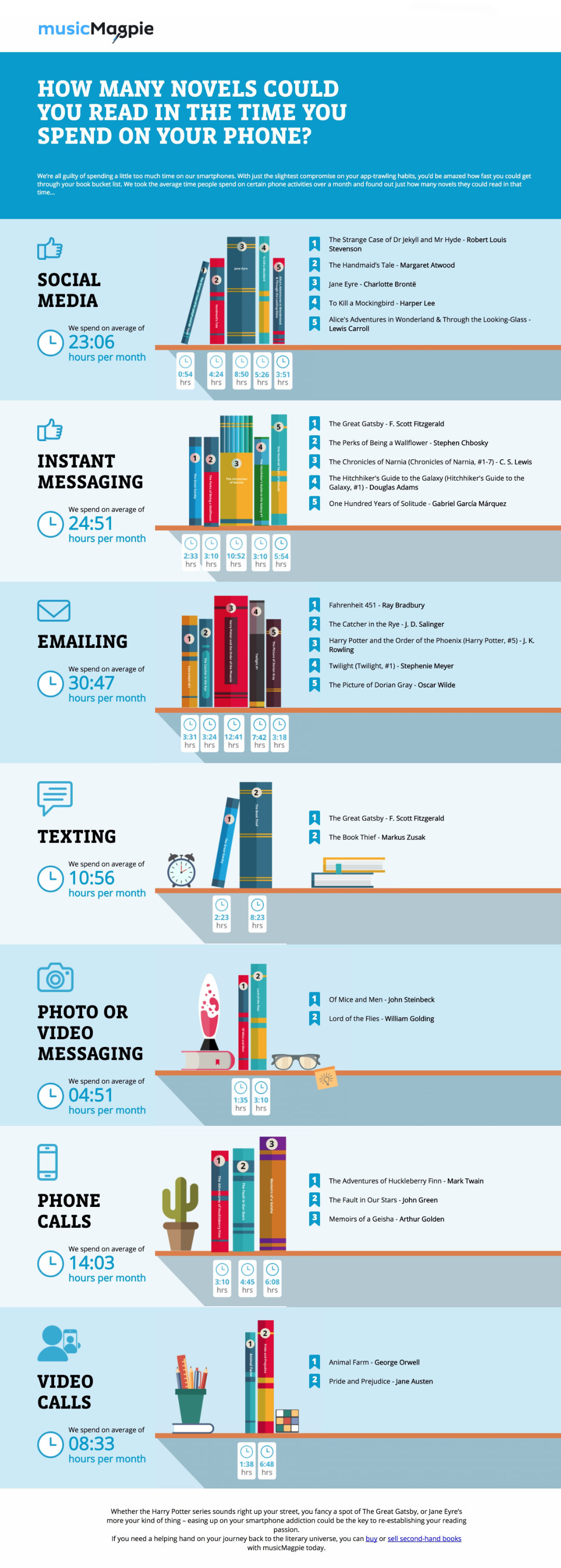 How many books could you read in the time you spend on your phone #infographic