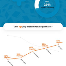 Trends in impulse book buying #infographic