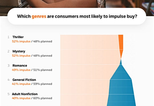 Which book genres are consumers more likely to impulse buy