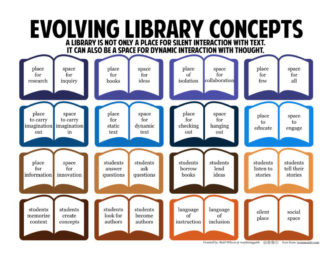 Evolving library concepts #infographic