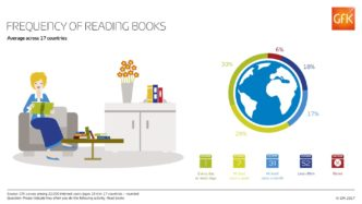 Frequency of reading books across the world #infographic