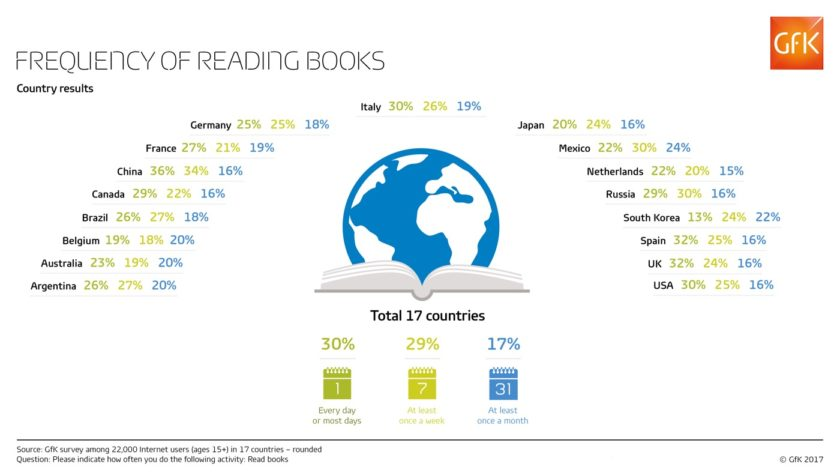 Frequency of reading books by country #infographic