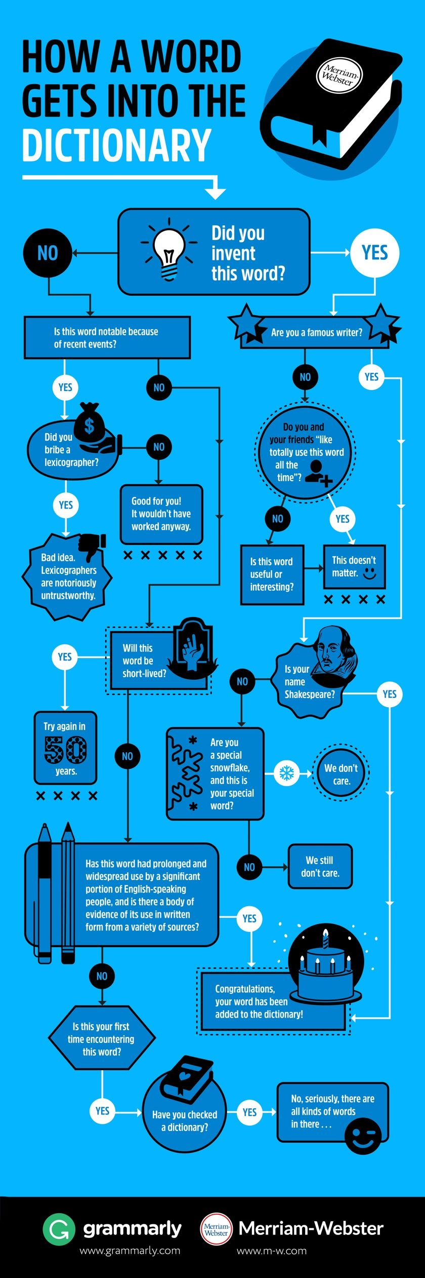 How a word gets into a dictionary #infographic