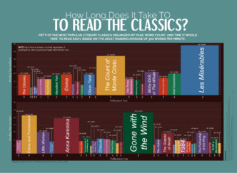 How long does it take to read classic books #infographic