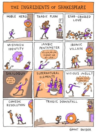 The ingredients of Shakespeare #cartoon