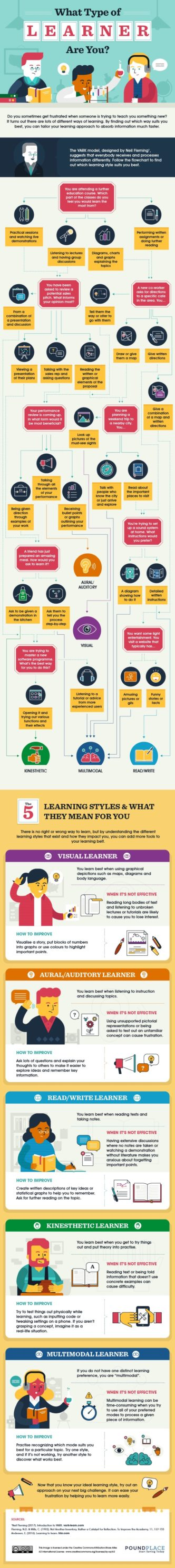What type of learner are you #infographic