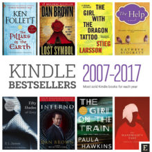 Amazon Kindle bestsellers for each year 2007 - 2017