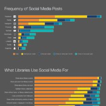 How libraries are using social media #infographic