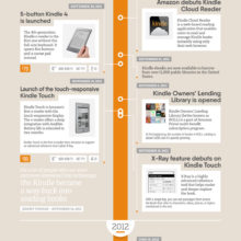 A history of Kindle e-readers and services #infographic