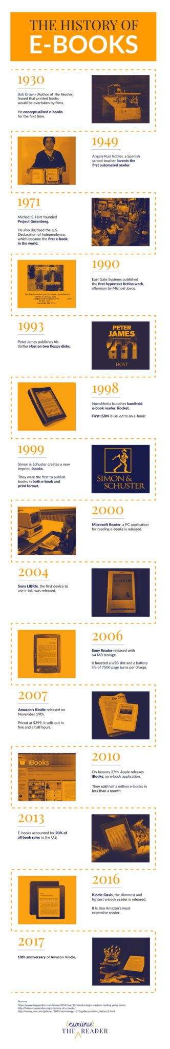 A brief history of ebooks #infographic
