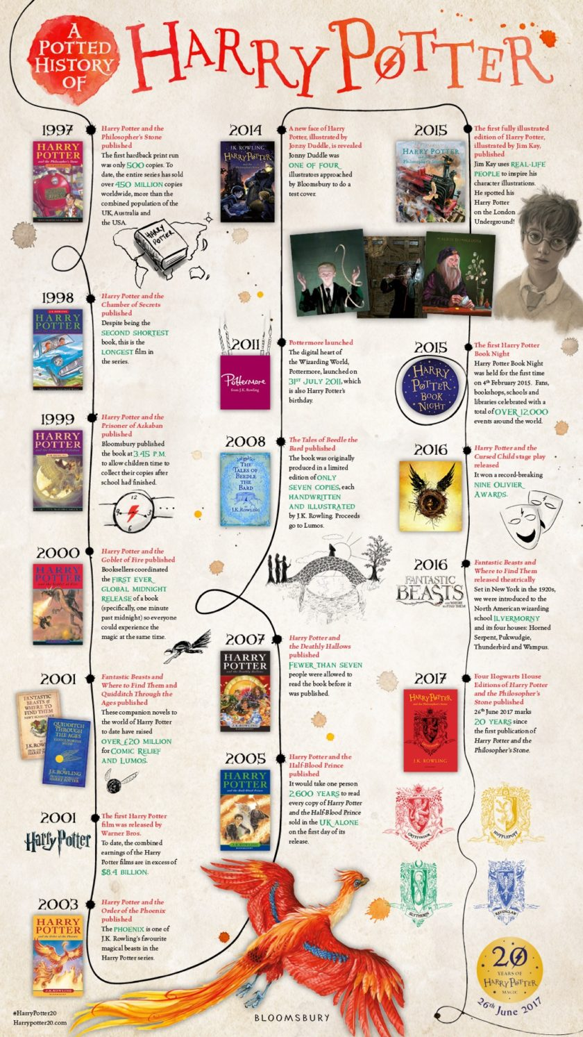 A magic history of Harry Potter #infographic